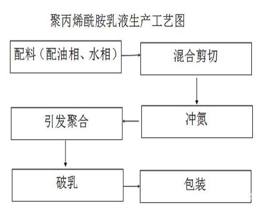 聚丙烯酰胺乳液生产工艺